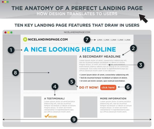Landing Page nedir ve nasıl hazırlanmalıdır?